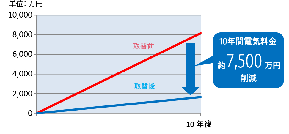 LIXIL物流 電力料金削減グラフ
