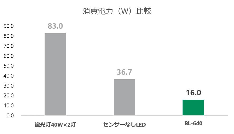 消費電力比較 蛍光灯 vs センサーなしLED vs BL-640