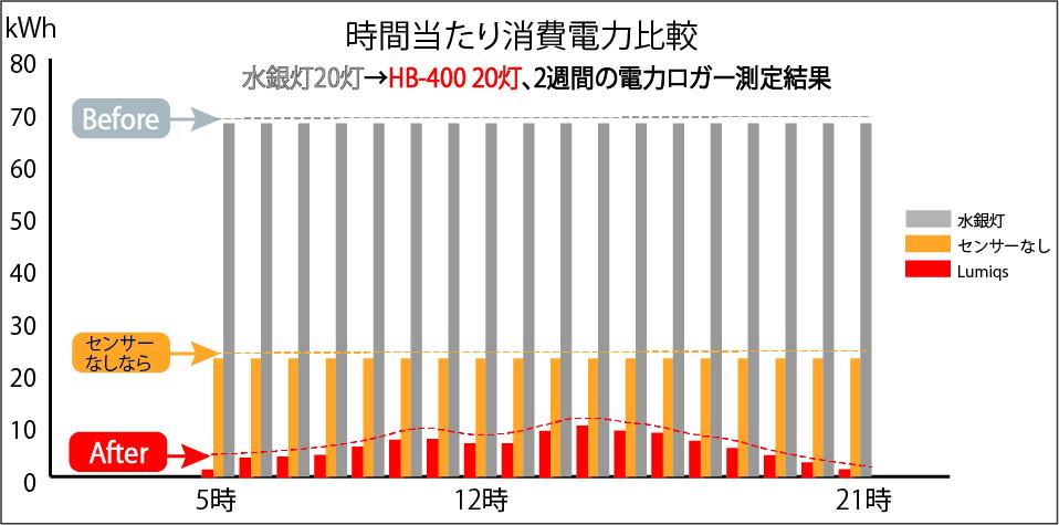 仙台冷蔵倉庫 消費電力削減グラフ