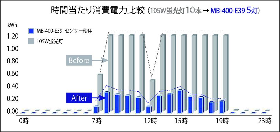 新星工業 電力料金削減グラフ