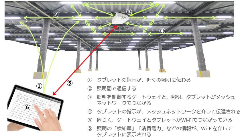 mesh network scheme